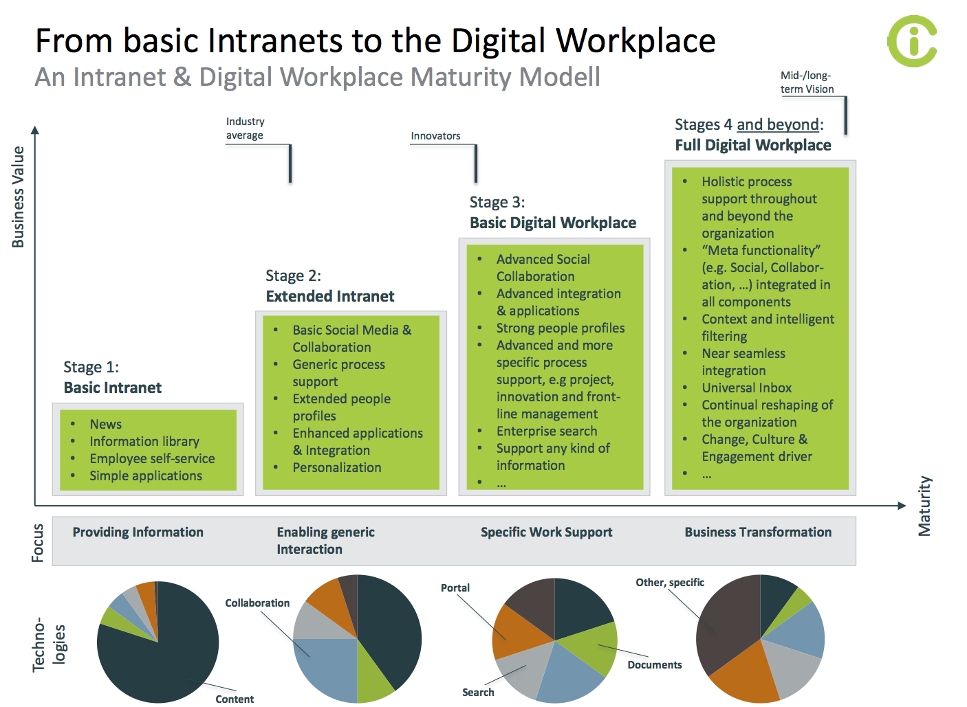 From basic to the Digital Workplace Knowledge