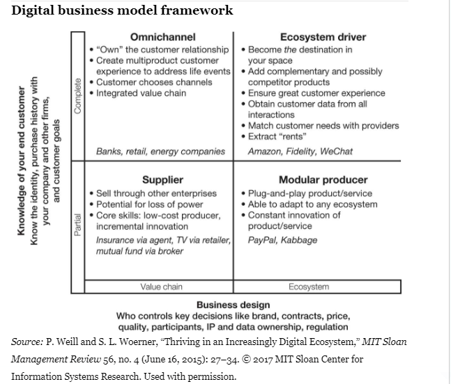 Digital Business Model Framework Modelo De Negocio Negocios