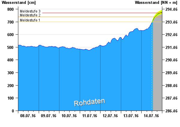 Hochwasser an der Donau, nach 3 Tagen Dauerregen https://plus.google.com/+MonikaSchmidt/posts/2EZuyfTGh8n