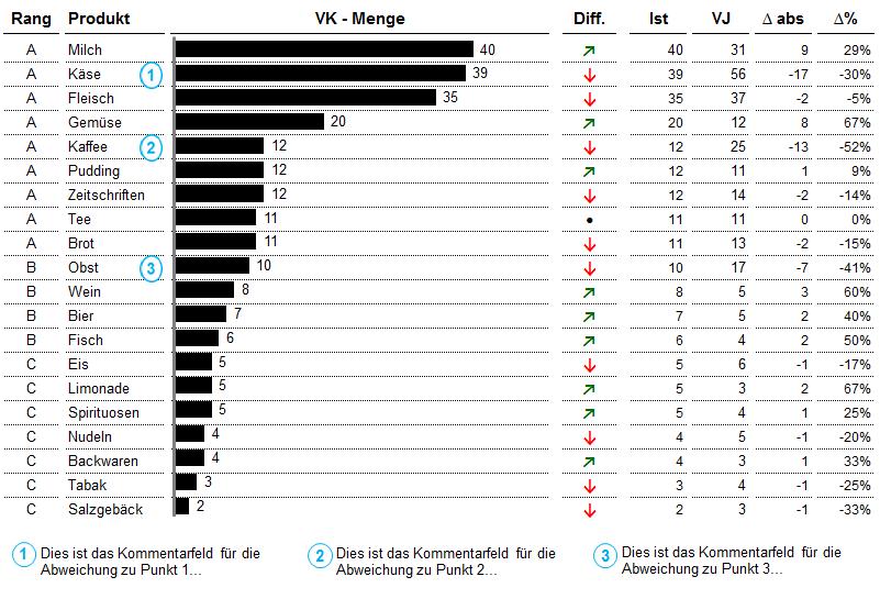 ABC - CHART In diesem Excel-Tool werden 20 Produkte in einem ...