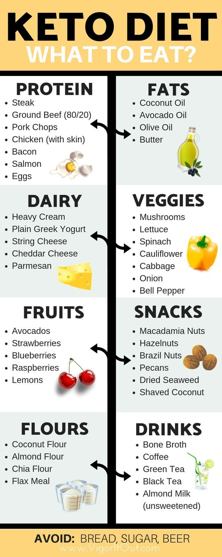 Photo of Keto Diätpyramide. Entdecken Sie Lebensmittel, die Sie essen sollten, und verme…