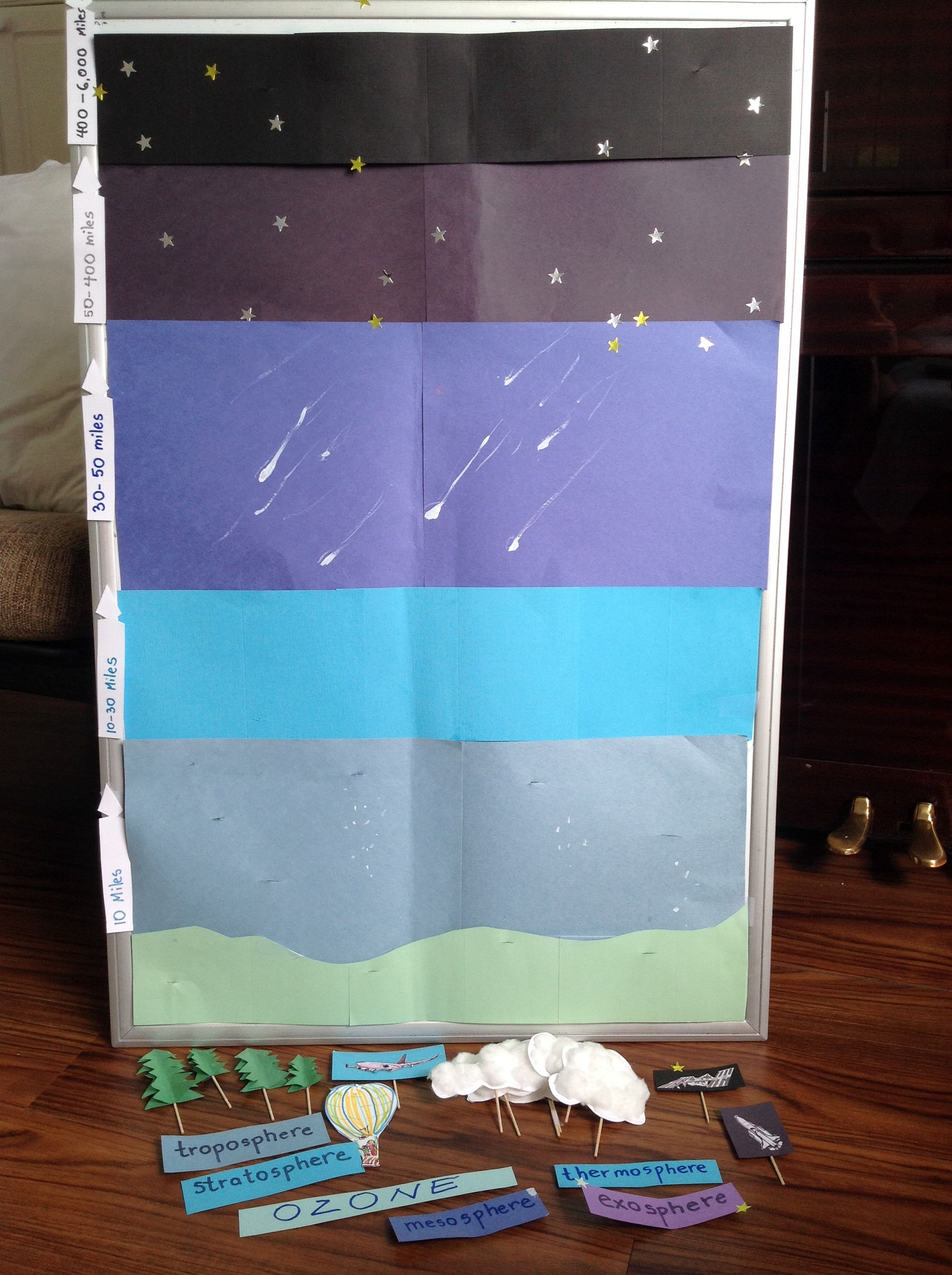Layers Of Earths Atmosphere Interactive Board That Allows