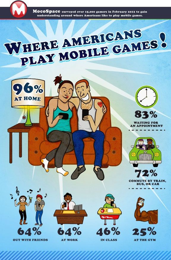 Americans mainly play mobile games at home in bed