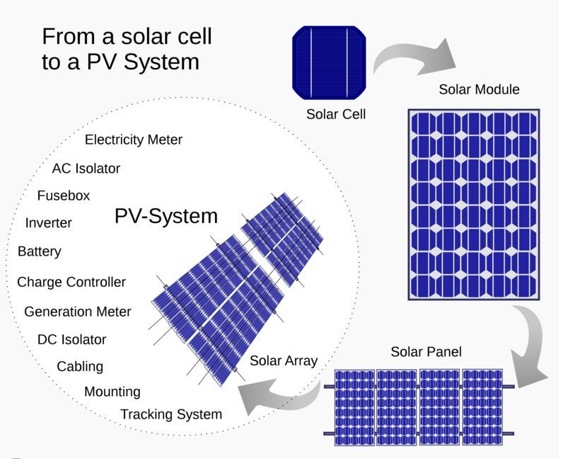 Building Your Own Solar Panels The Process Of How To Build A Solar Panel May Differ For Various Applications Solar Panel Installation Solar Panels Pv System