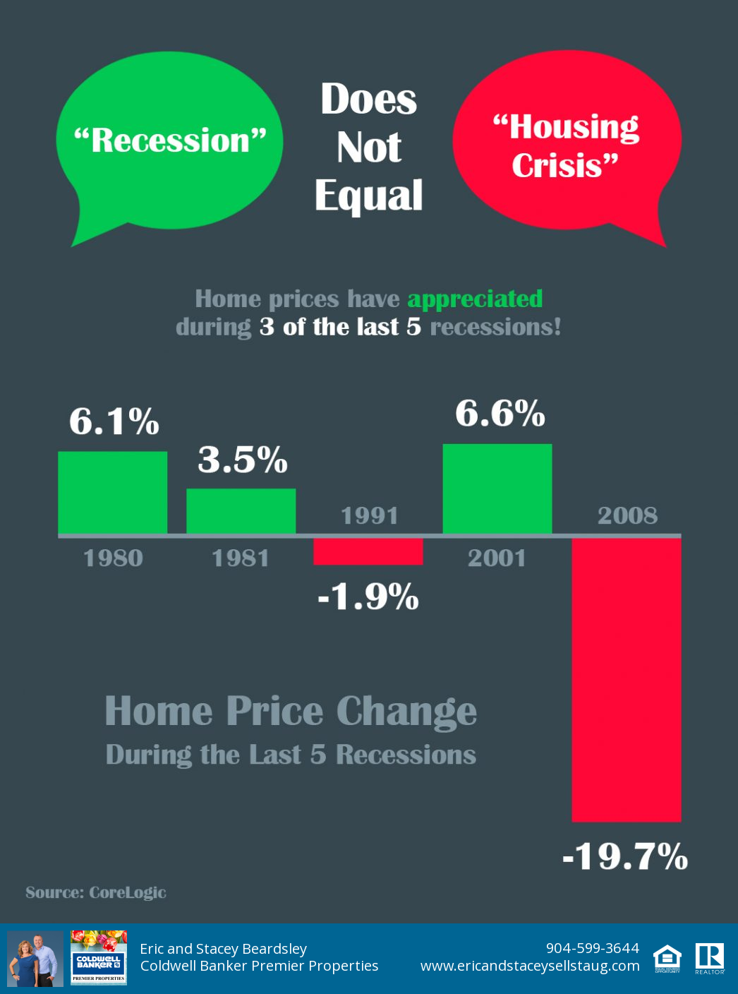 Recession Be In The Know Real Estate Trends Real Estate Information Infographic