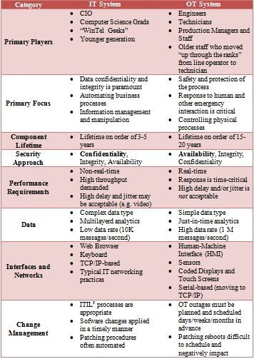 Information Technology It Vs Operations Technology Ot What The C Suite Needs To Know Hazar Strateji E Information Technology Technology Computer Science