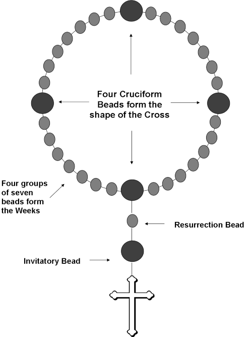 Prayer Beads Diagram Wiring Diagram Yer