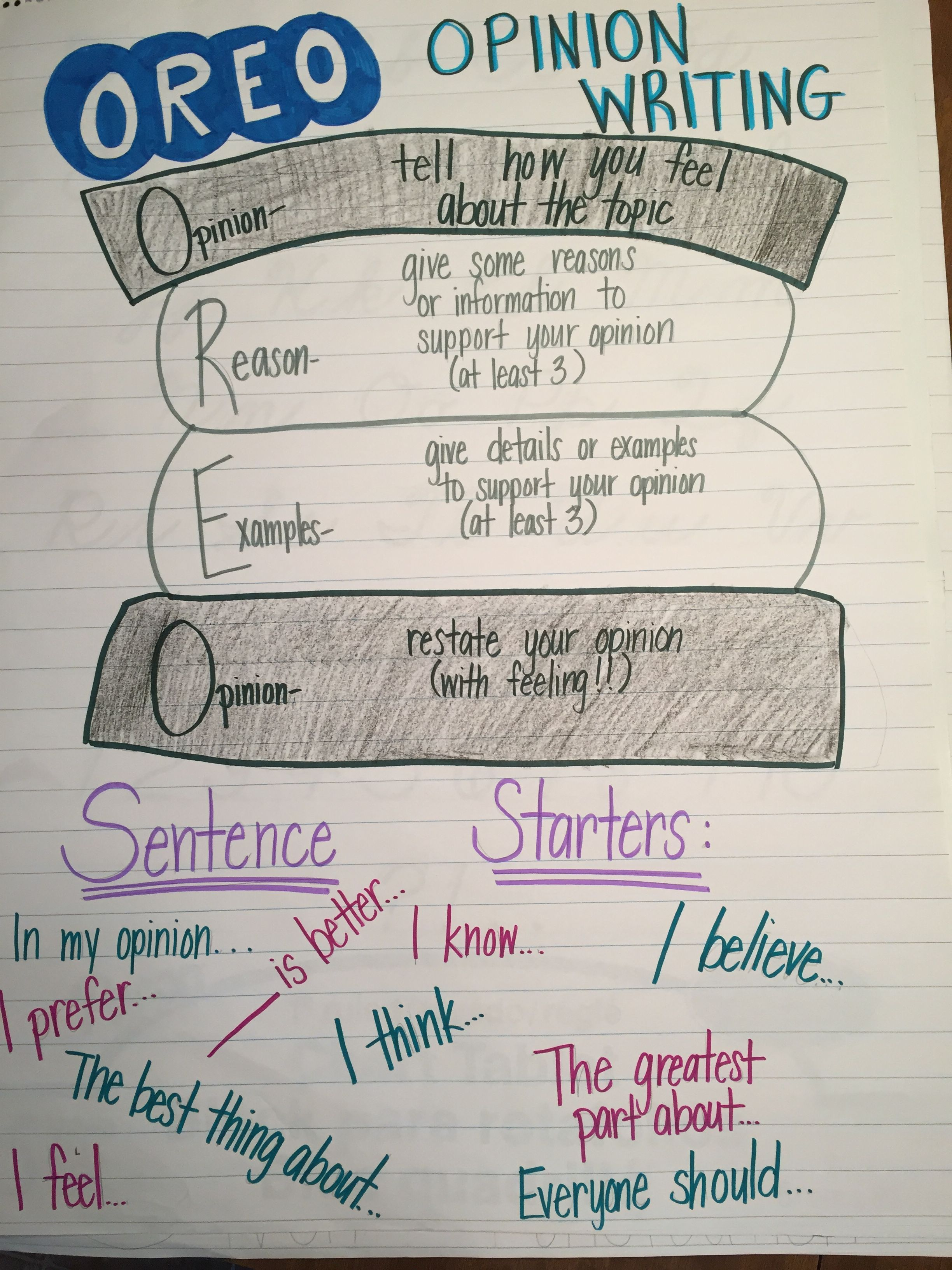 Pin By Sarah Oliphant On Ela Anchor Charts With Images