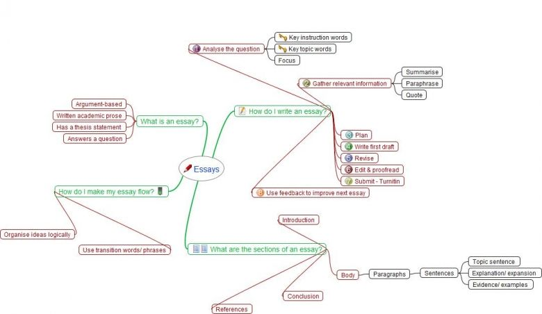 Image Result For Research Paper Mind Map Essay Writing