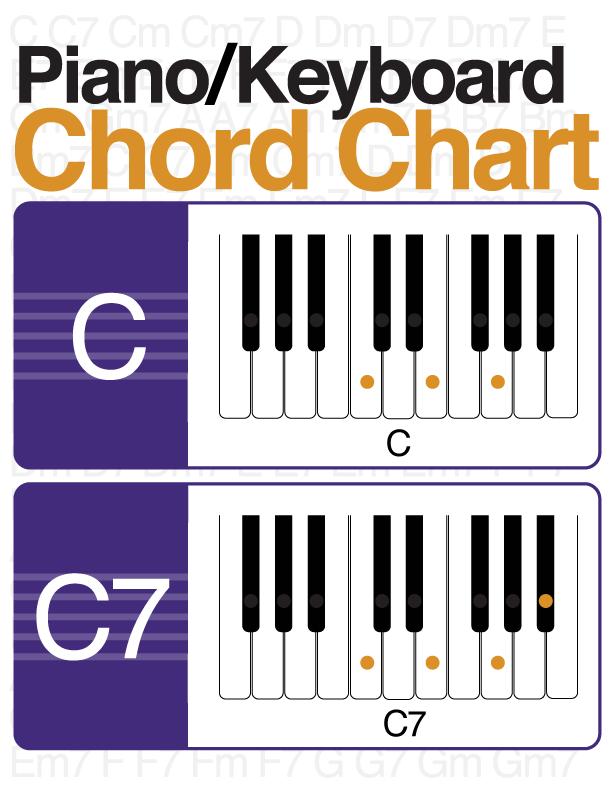 Illustrated Pianokeyboard Chord Chart Digital Print Visit