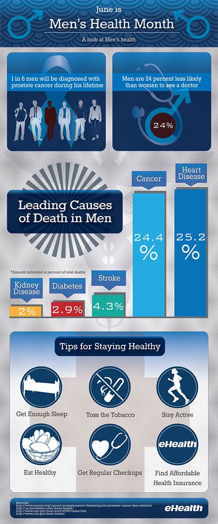 June is #menshealth month! Repin this #infographic to ...