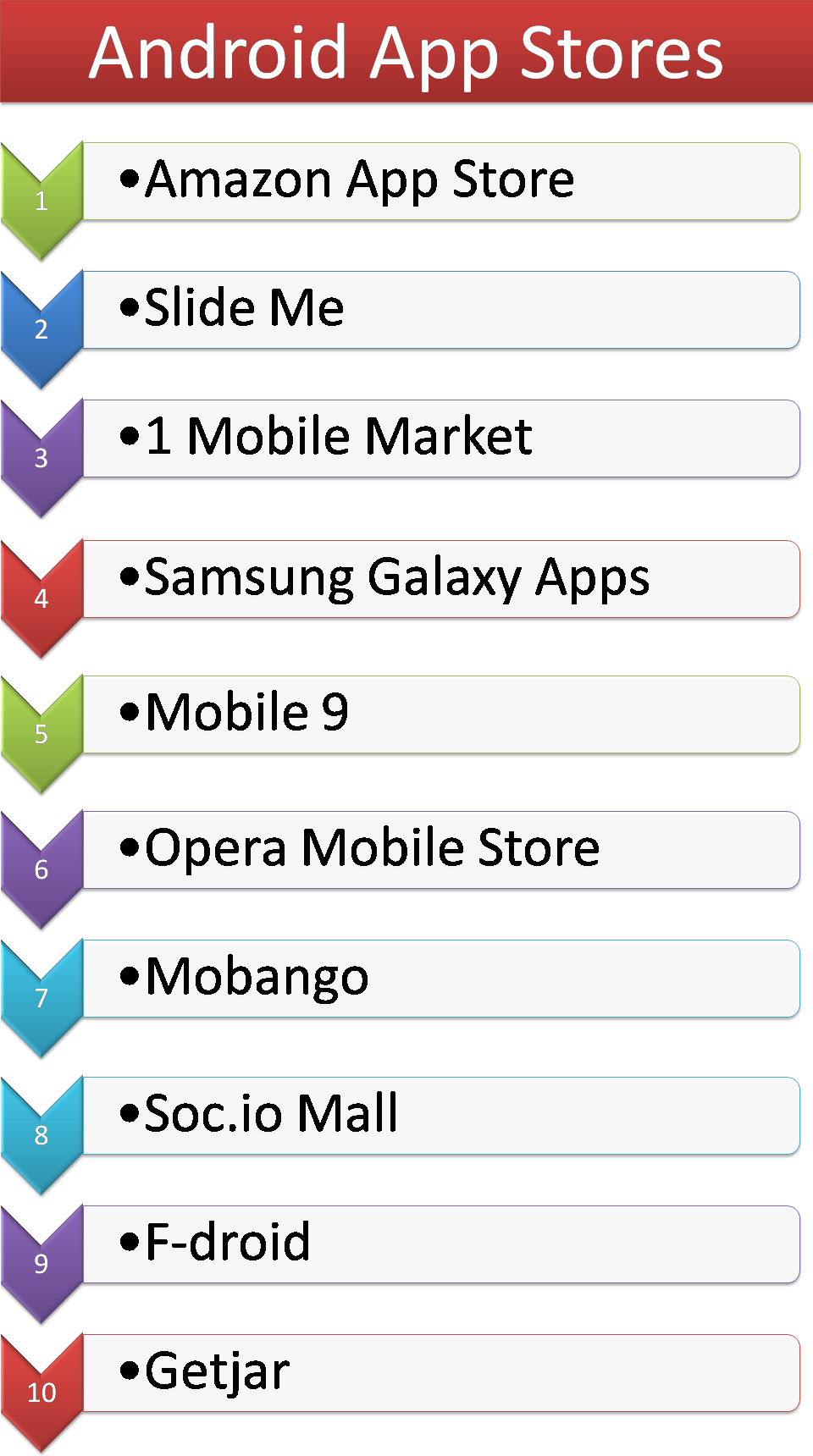 Top Free Alternative #Android #App #Stores List There are