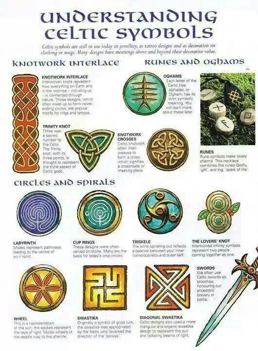 Celtic Symbols Celtic History Culture Pinterest Symbols