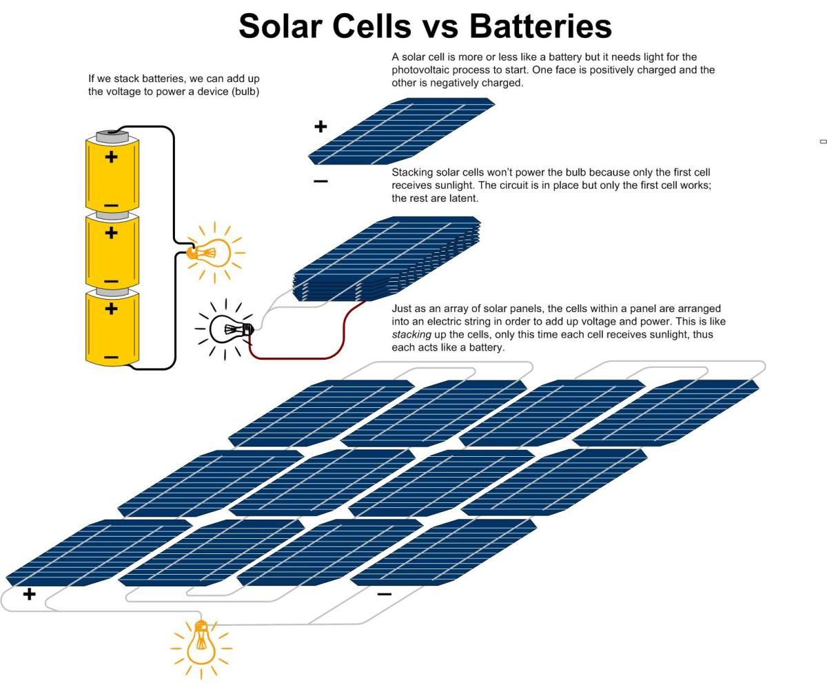Why Solar Cells Are More or Less Like Batteries and How To