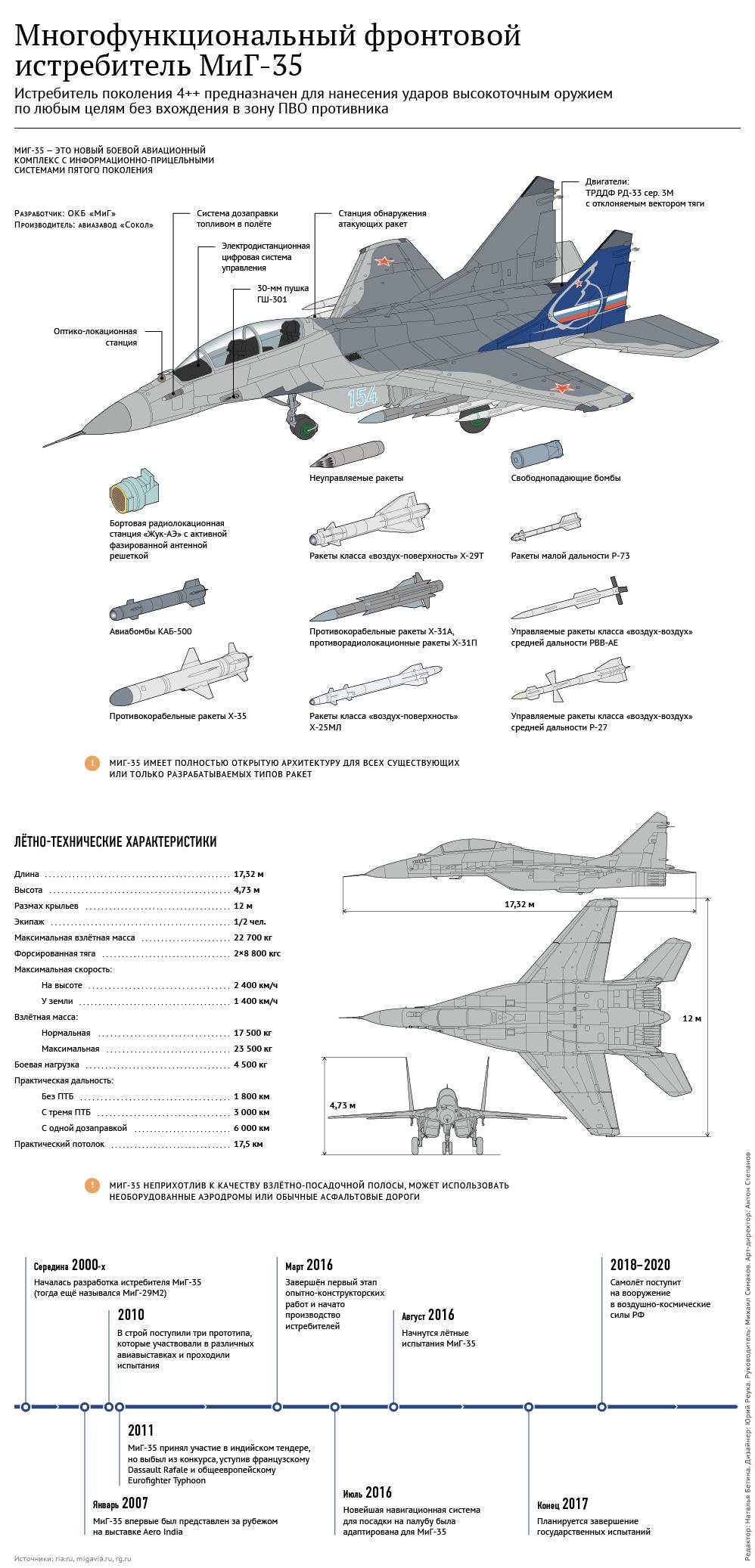 Обои МиГ 35, россия. Авиация