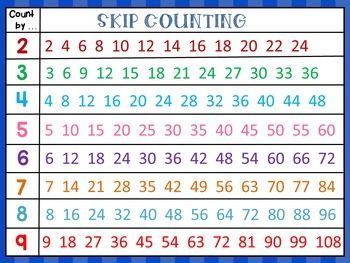 This product contains an anchor chart for skip counting numbers by ...