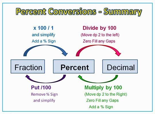 Percentage Conversions Diagram Mates Pinterest Math