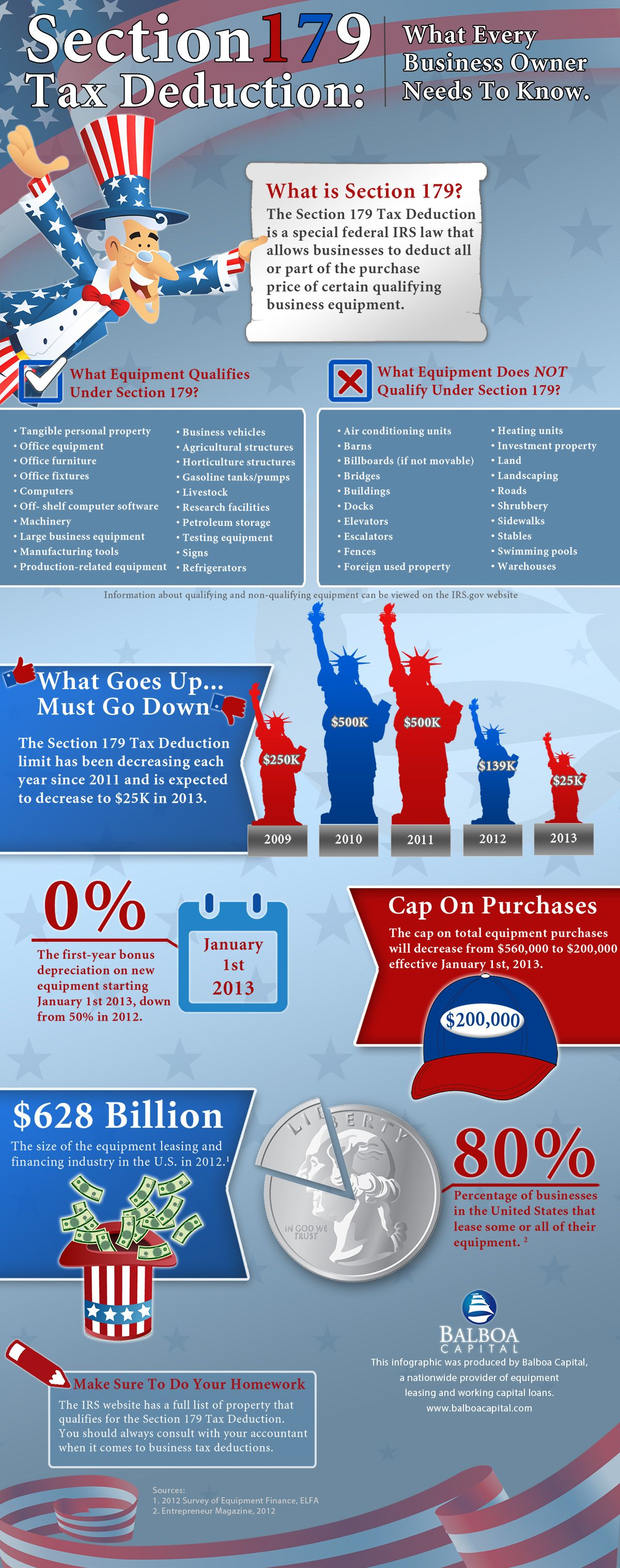 Section 179 Tax Deduction Infographic Tax Deductions Deduction