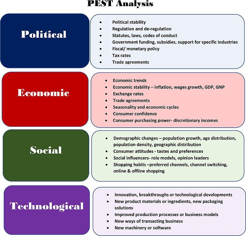Pestanalysis Marketing strategy Wikipedia Marketing