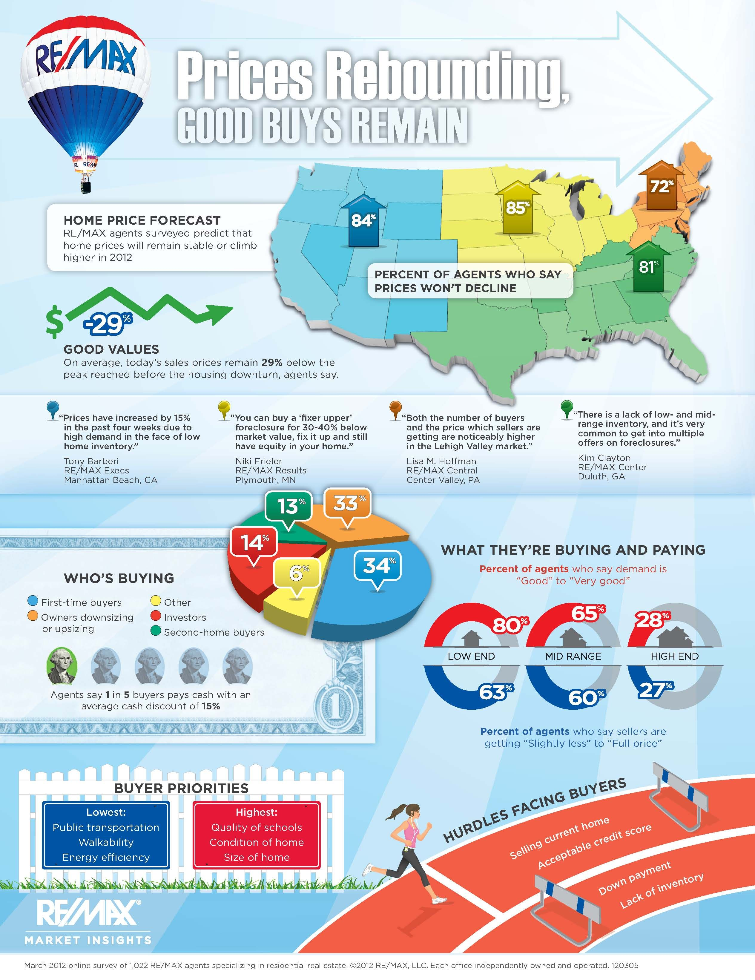 Yes things are picking up real estate infographic