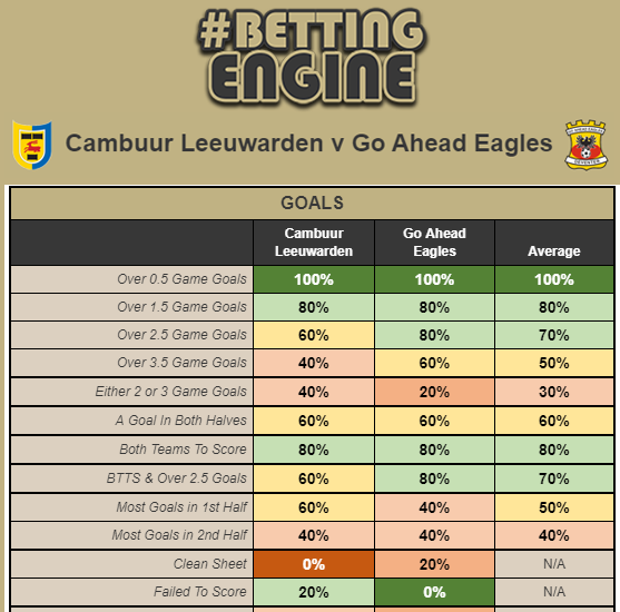 Free Bettingengine Tip Today S Match Between Cambuur And