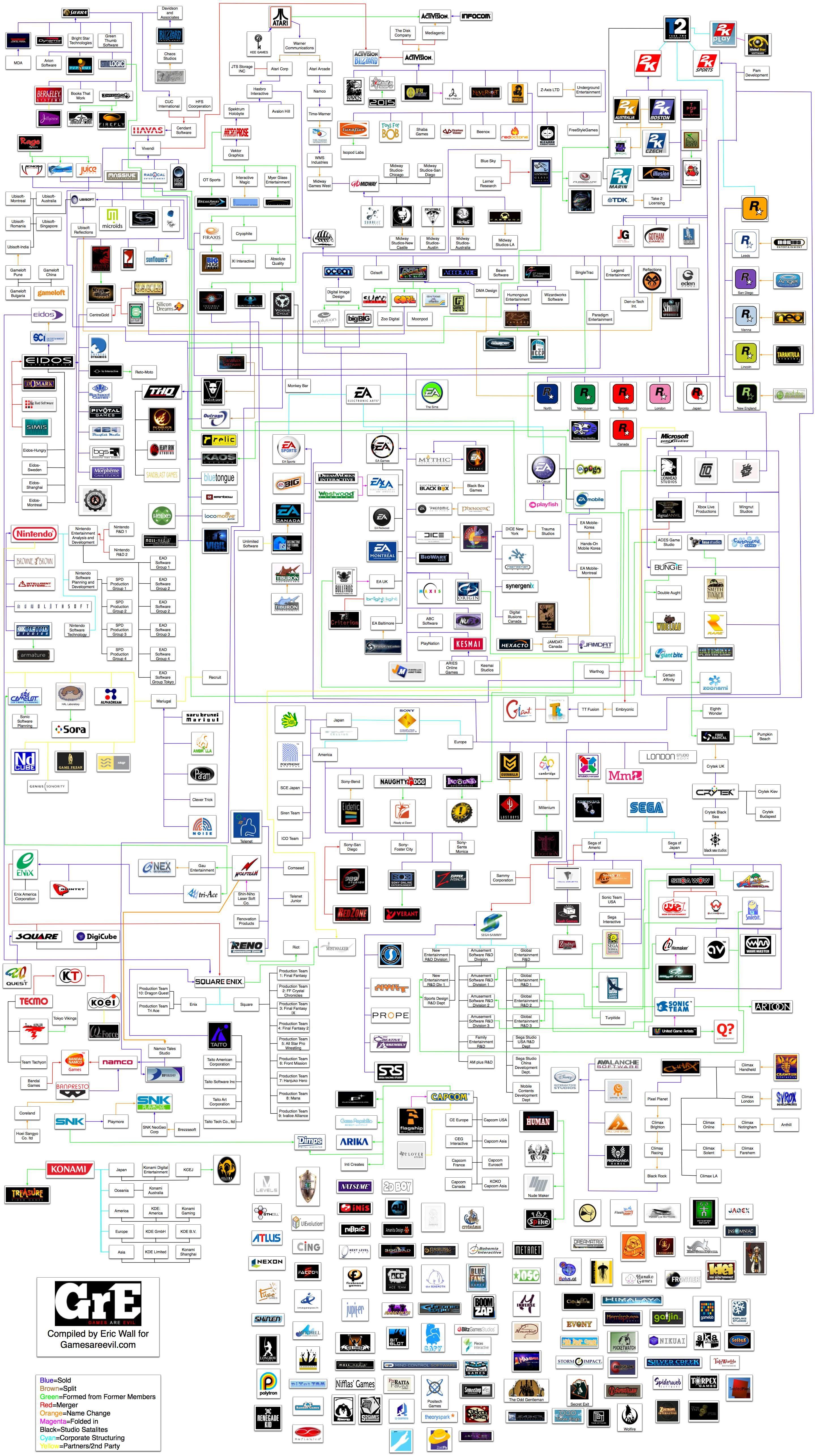 History of Video Game Development Studios *Change Games ...