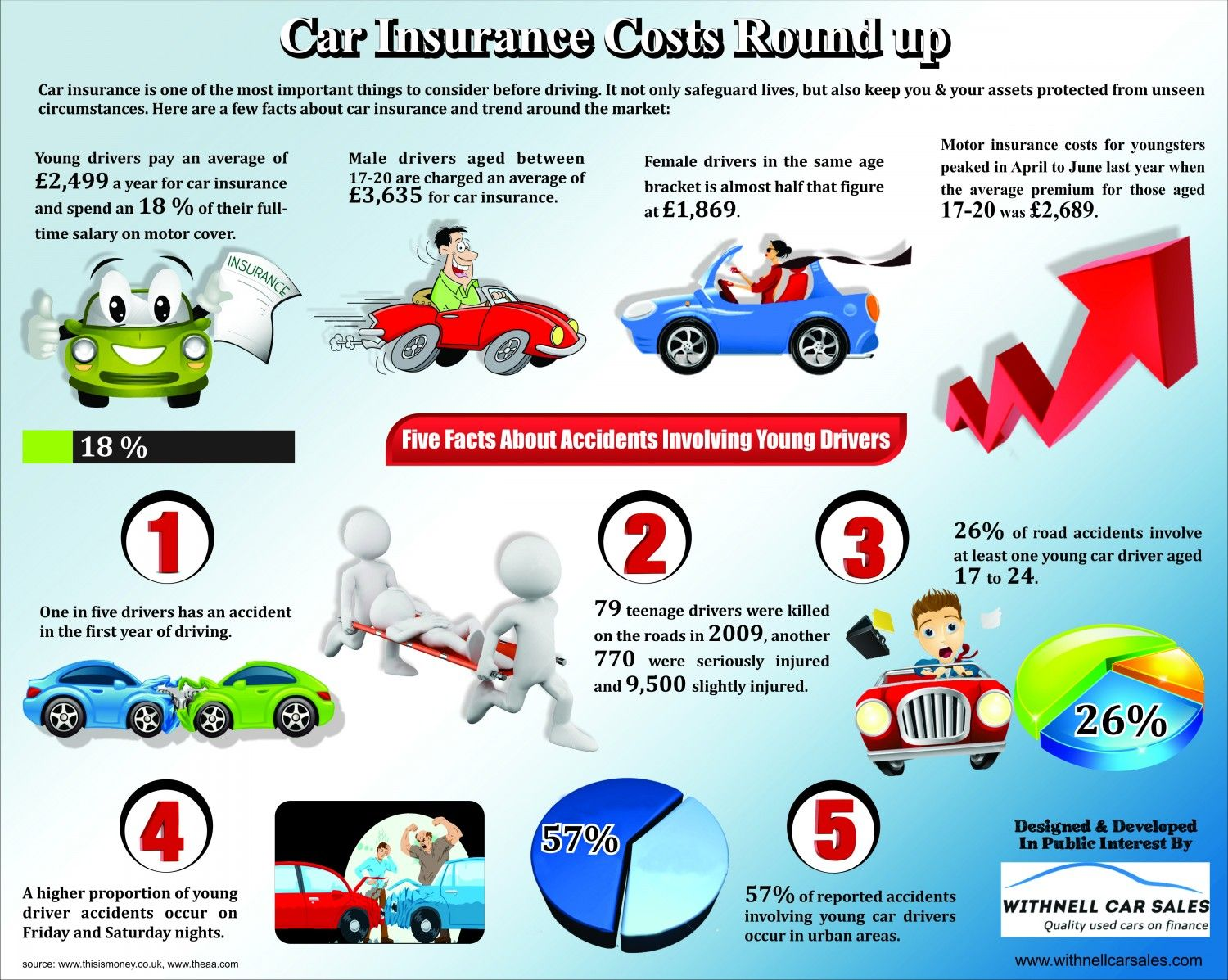 Pin By Christine Hurford On Used Car For Sale Car Insurance Car Insurance Cost Cars For Sale