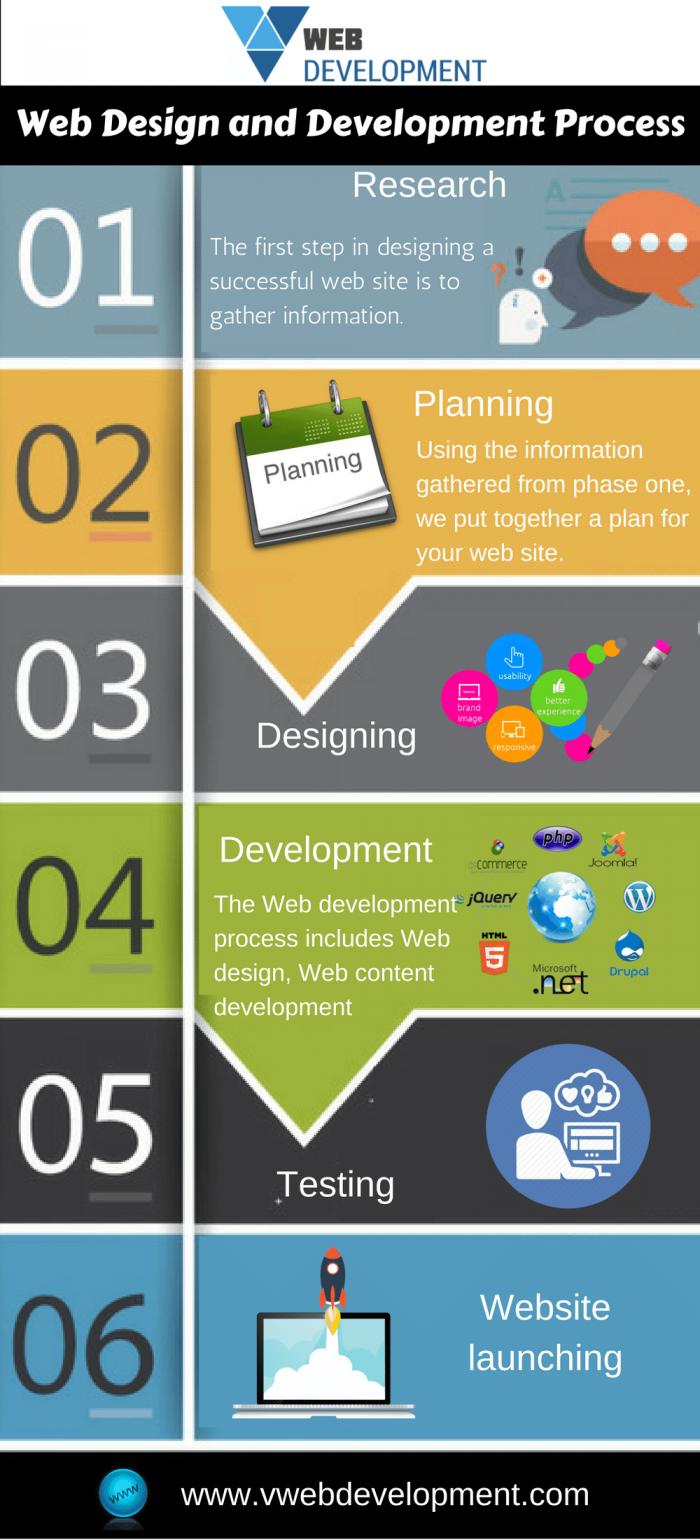 6 Steps Of Website Design Development Process Infographics Website Design Design Development Web Development Design