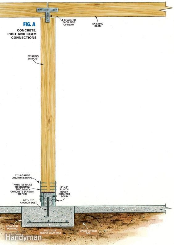 Fig A Concrete Post And Beam Connections Post And Beam Repair Shed Plans
