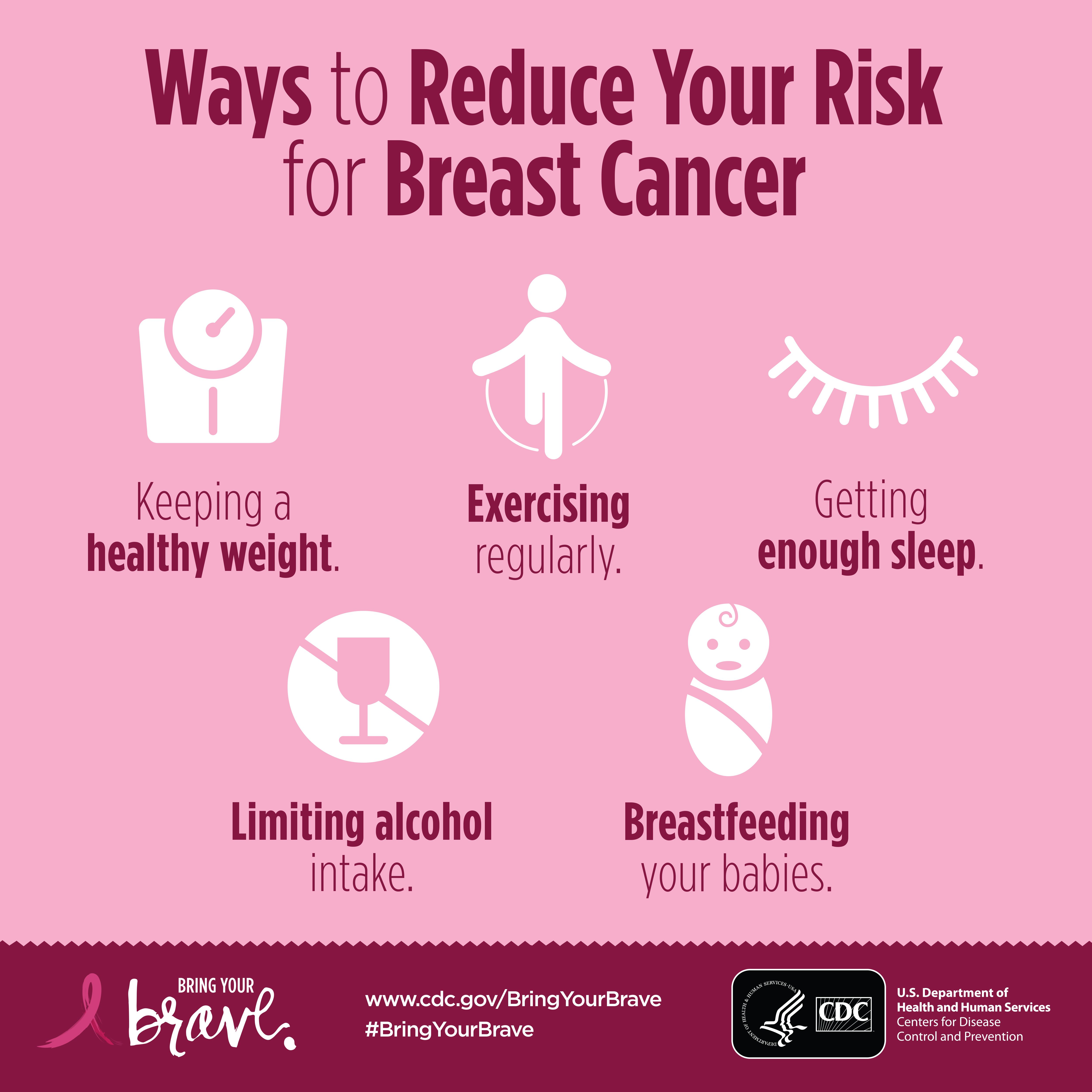 How to Calculate Your Risk for Breast Cancer