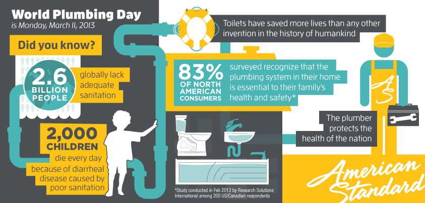 All Rite Commercial Construction Celebrates World Plumbing Day