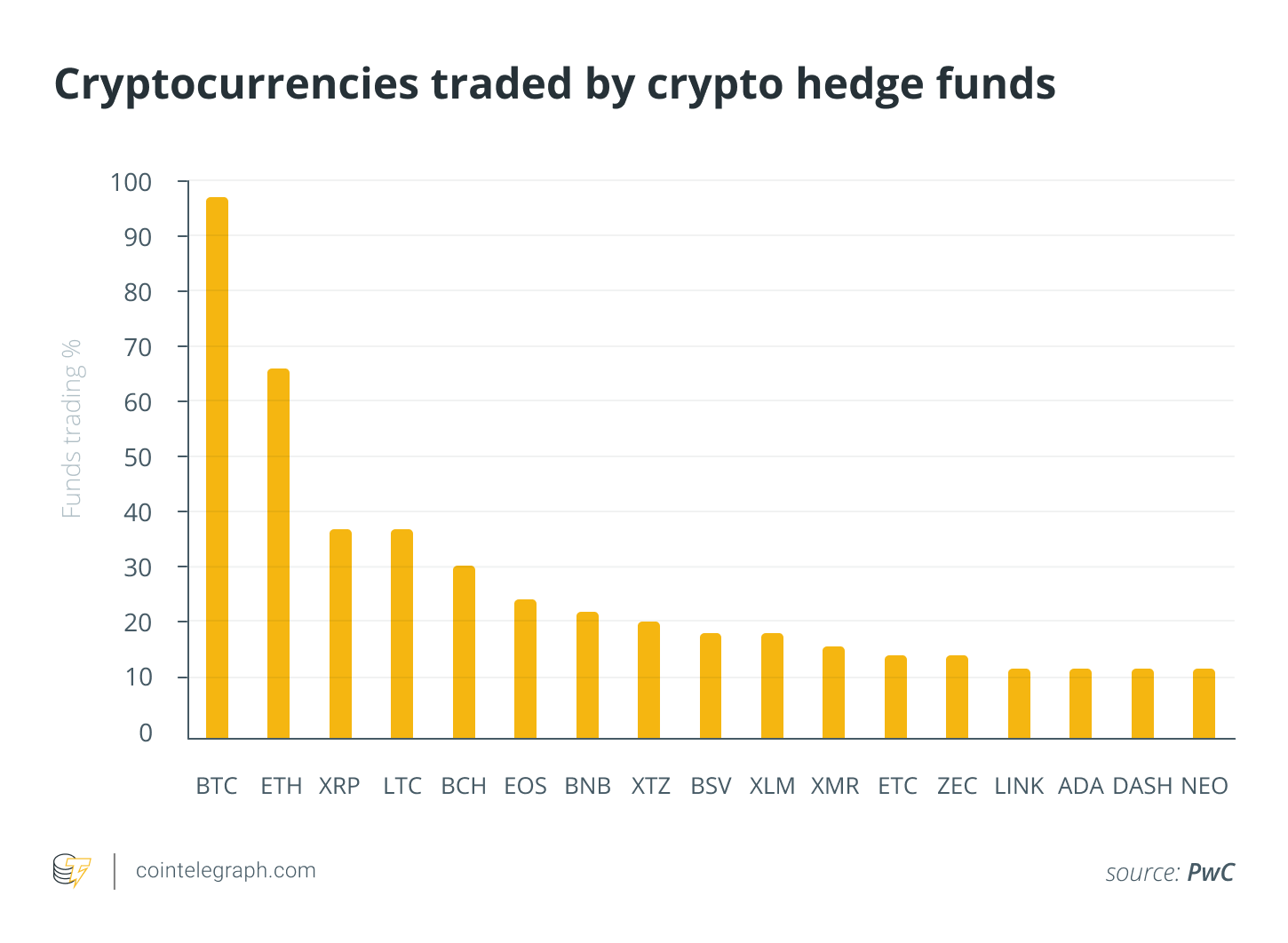 Crypto Funds In Demand Institutions See Bitcoin As Alternative Hedge In 2020 Bitcoin Venture Capital Fund