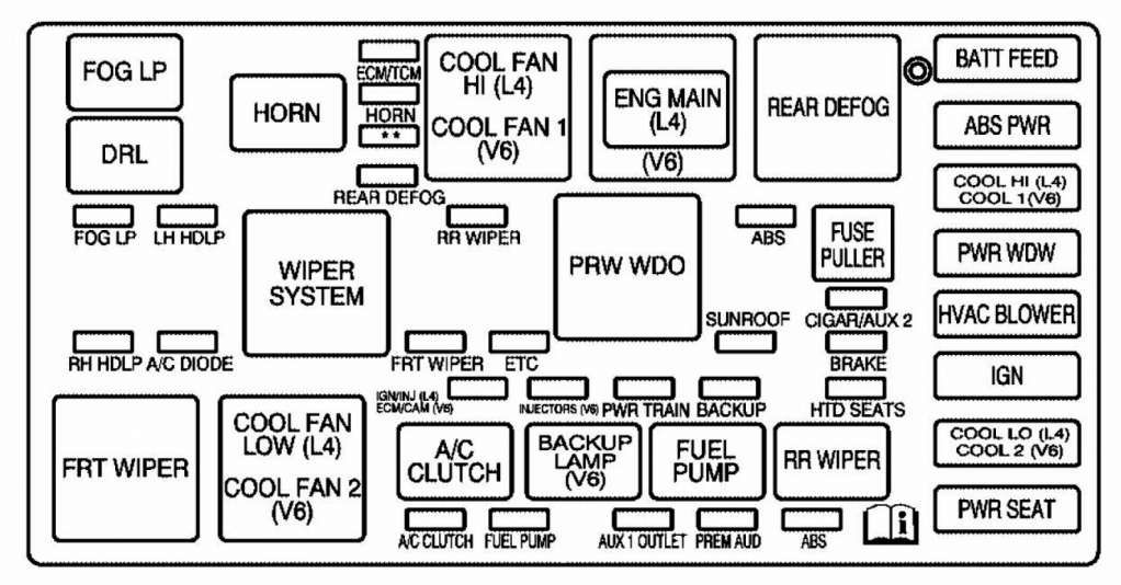 15 2000 Sterling Truck Fuse Box Diagram Truck Diagram Wiringg Net In 2020 Fuse Box Diagram Sterling Trucks