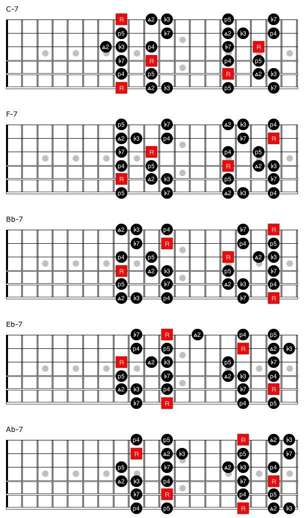 Two Fingerings For The Add 9 Minor Pentatonic Scale In Each Keyone