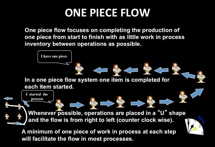 One Piece Flow Takt Time Kaizens Pull System Business Leadership Change Management Lean Manufacturing