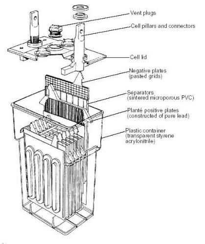Doe Stationary Battery Construction