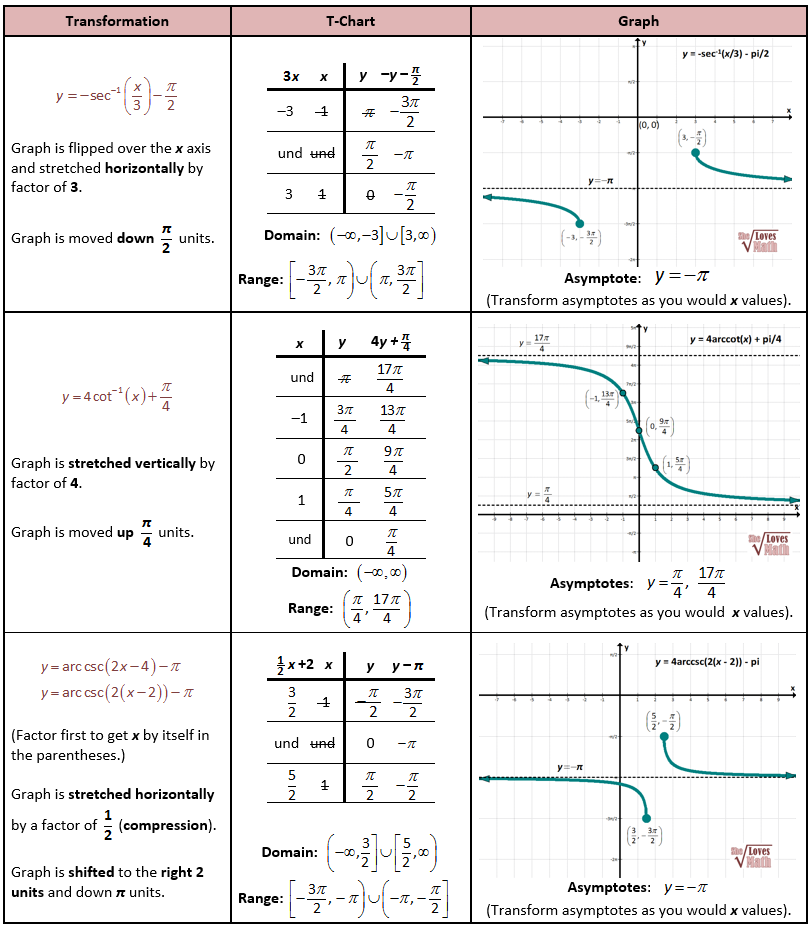 Transforming Inverse Reciprocal Trig Functions – Transformations of Graphs Worksheet