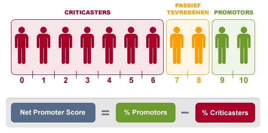 Net Promoter Score Digital Marketing Agency Digital Marketing Video Game Development