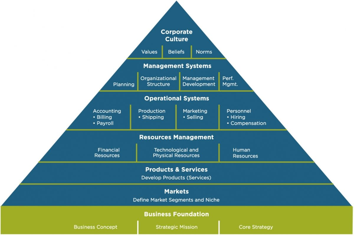 the organizations and their operations management in business Career guide for general & operations  private sector organizations their duties  directing administrative/business management activities of a state.
