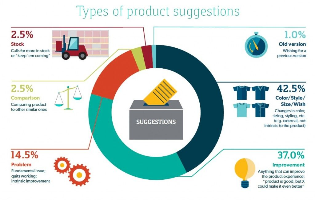 Putting Reviews To Use In Product Development Infographic Influencer Marketing Marketing