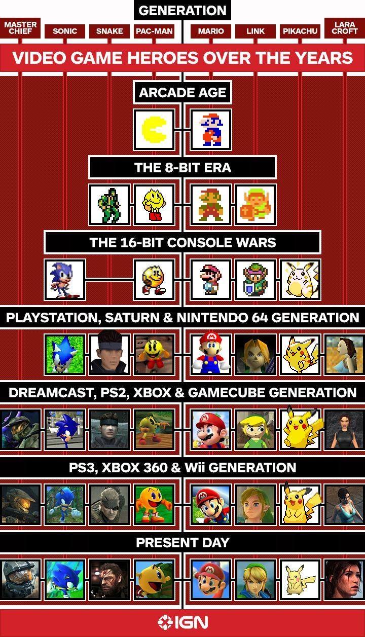 L'Evolution graphique des grands personnages de l'histoire du jeu-vidéo