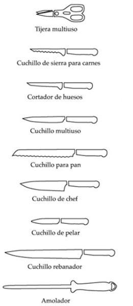 Reglas Basicas De La Cocina