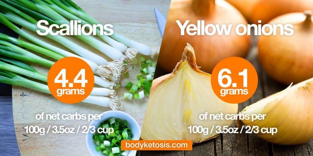 Onions Keto Diet Keto Recipes Easy Keto