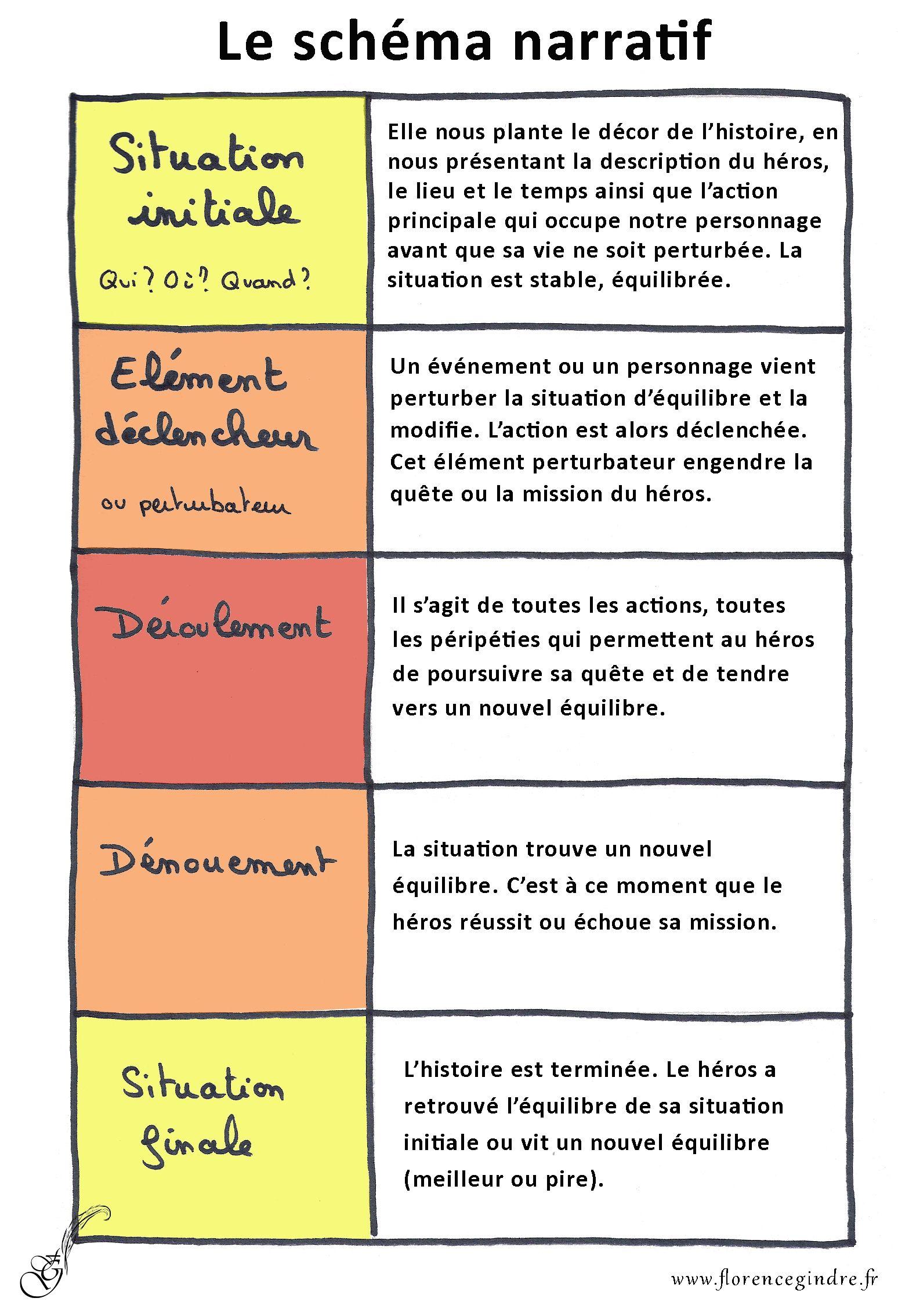 Le Schema Narratif De La Nouvelle Policiere Wire Center Block Diagram For Ttl Ic Multiplexer 74hc153 Tikz Example Activites Pinterest Writing Education And Rh Com