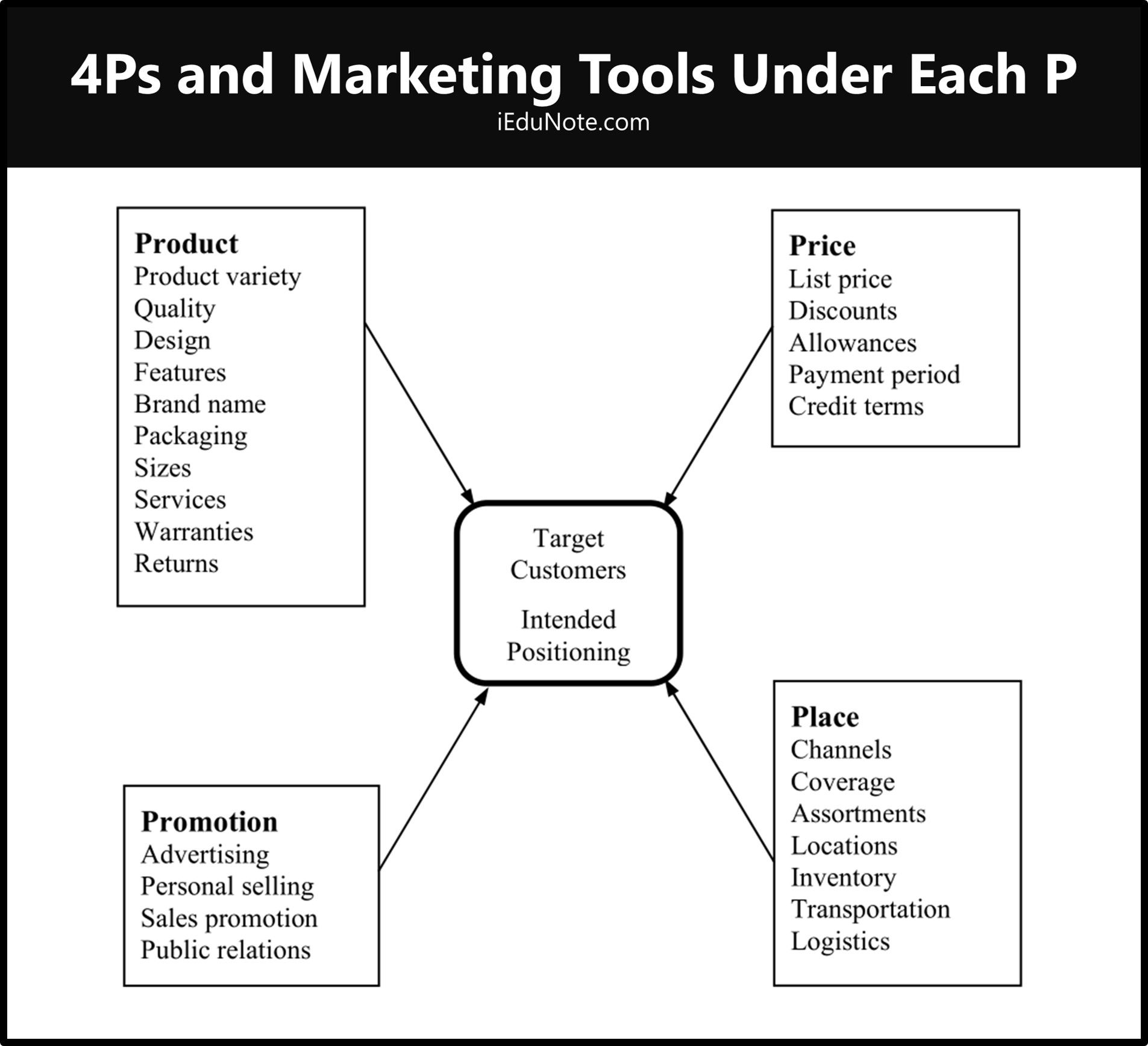 4ps Of Marketing In
