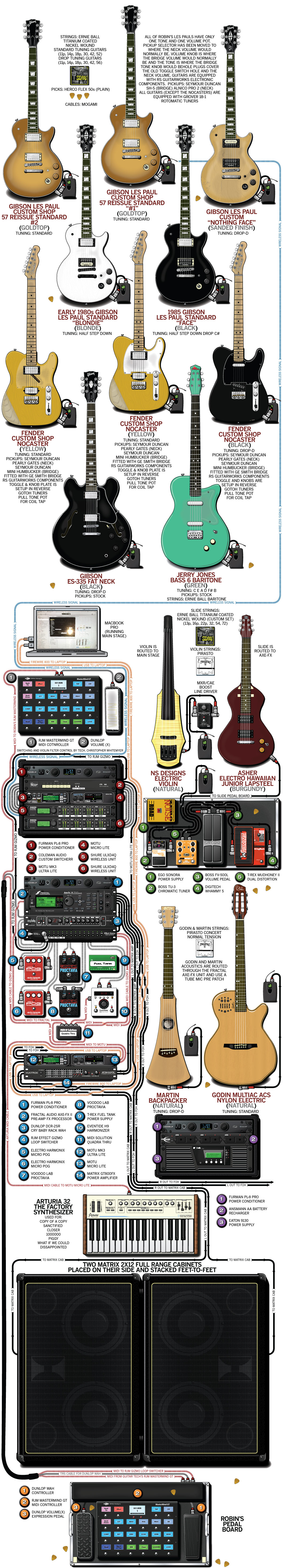 A detailed gear diagram of Robin Finck\'s Nine Inch Nails stage setup ...