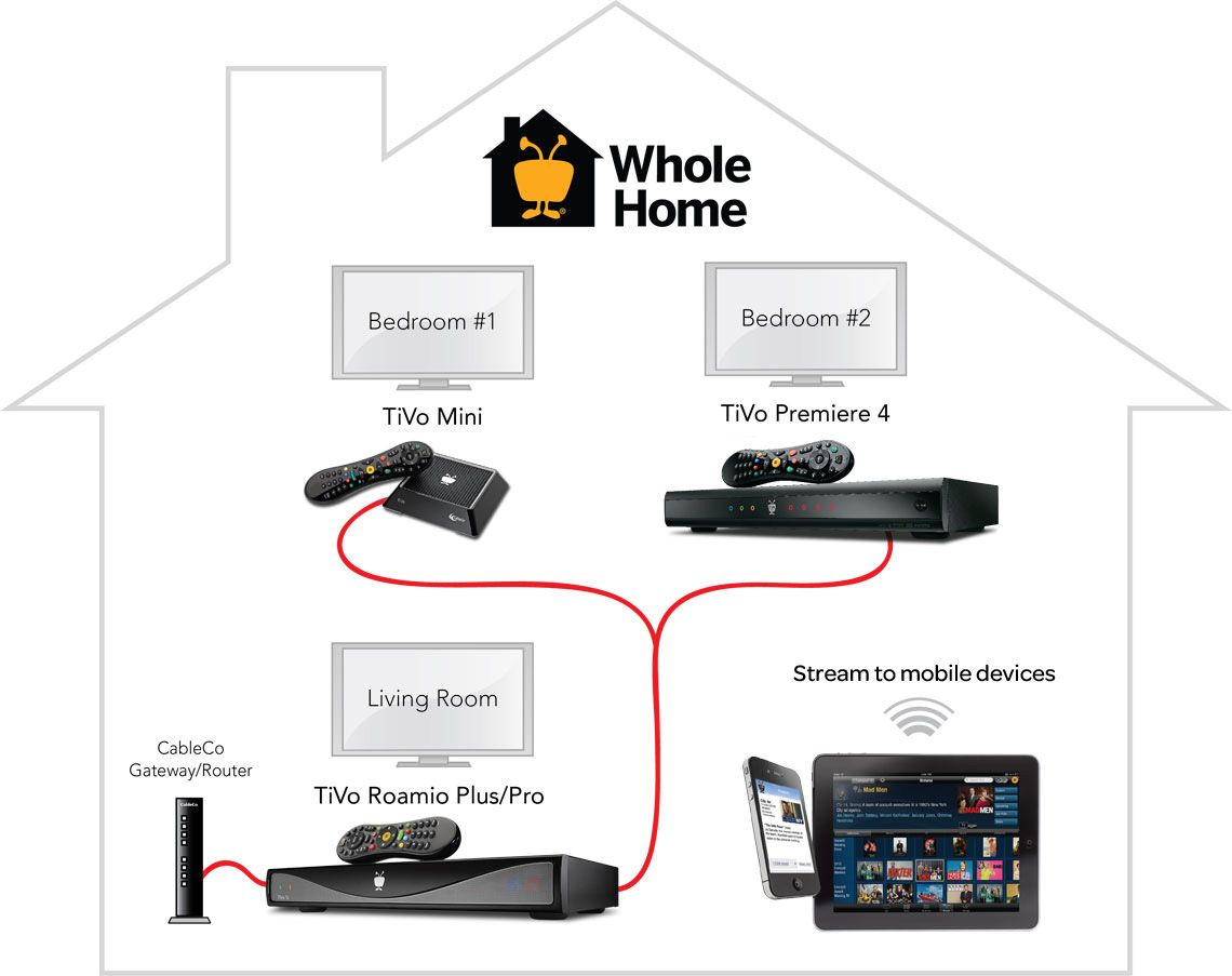 ef9e155387bff1897c442bd20fd284ca tivo wiring diagram netflix wiring diagram \u2022 free wiring diagrams wiring for directv whole house dvr diagram at et-consult.org