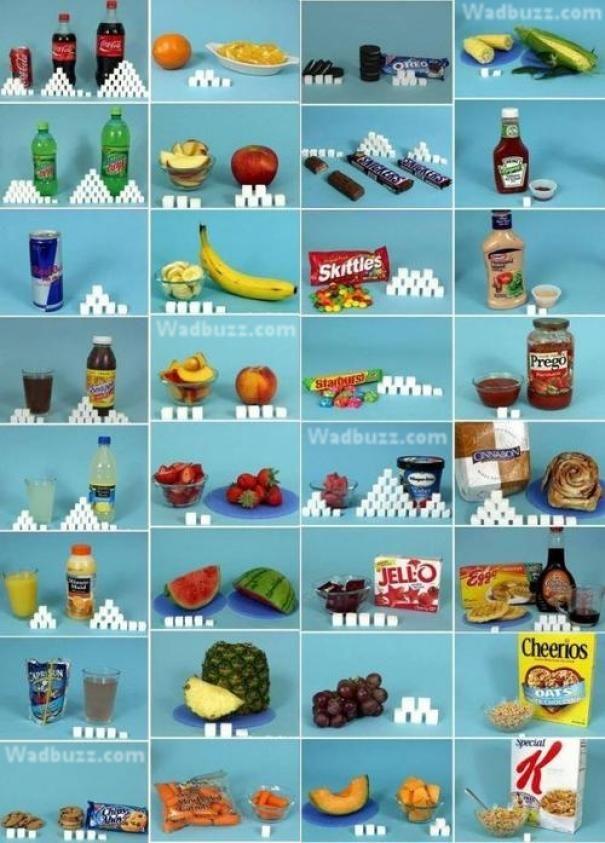 La Quantit 233 De Sucre Dans Les Aliments Aliment