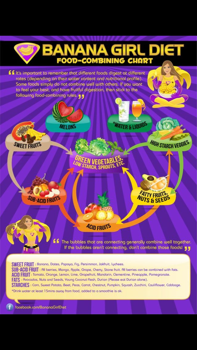 Freelee the banana girls food combining chart.   Health   Pinterest ...