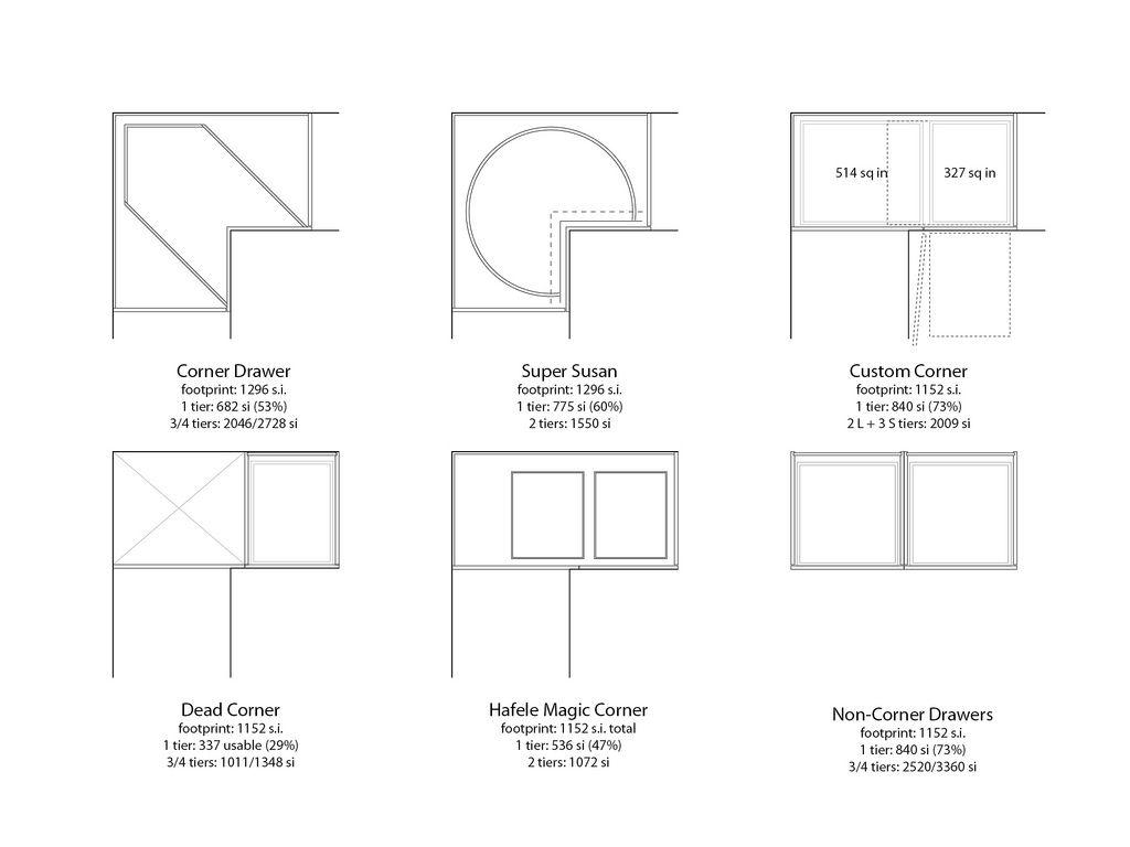 Sizes Of Corner Kitchen Cabinets | Corner kitchen cabinet ...